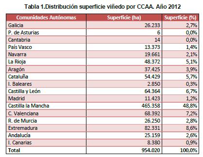Superficie hectáreas de viñedo por comunidades en España.