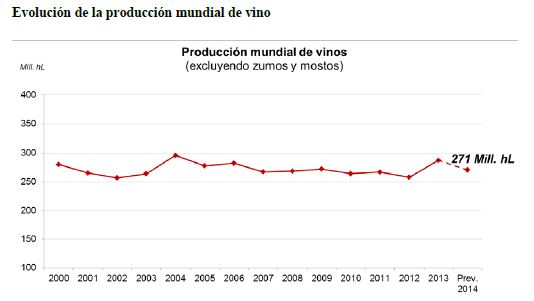 evolucion-produccion-mundial-vino-2014